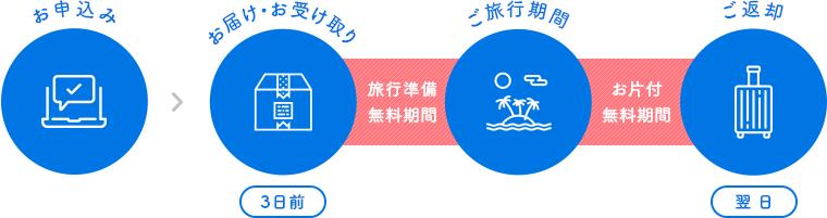 お申込み→お届け・受取→ご旅行期間→ご返却